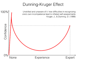 """Hiệu ứng Dunning–Kruger: hiệu ứng của """"người ngoài cuộc"""""""