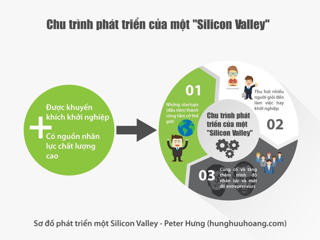 Chu trình phát triển của một Silicon Valley