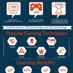 Một số thông số về việc game hóa việc học (gamification)